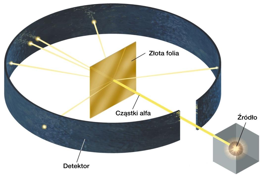 Il modello atomico di bohr yahoo dating